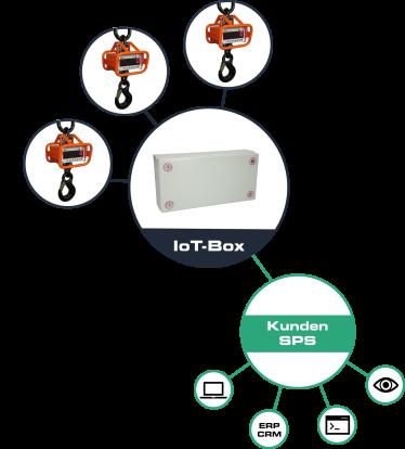 Messwerte der Kranwaage einfach mithilfe der IoT-Box in das SPS-System einbinden
